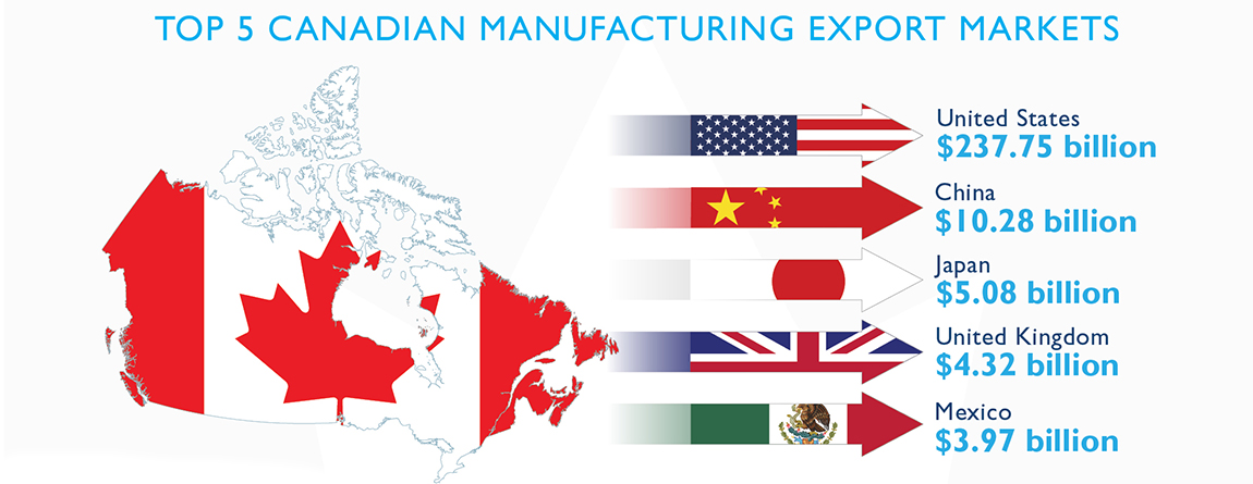 Top 5 Canadian manufacturing export markets