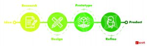 Spark Innovations, Product development, Design Process, graphic
