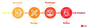 Guidelines, New Invention, product development, product design