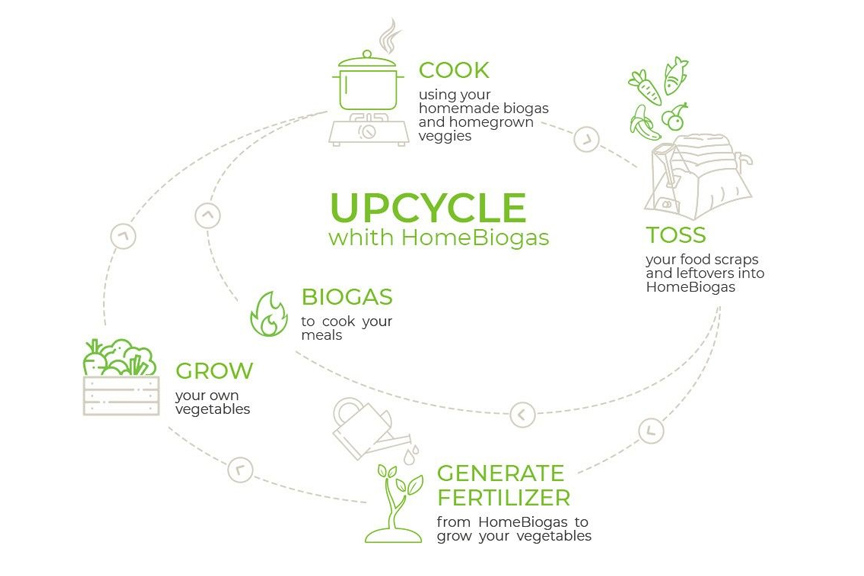 Upcycling | Eco Friendly Product Designs