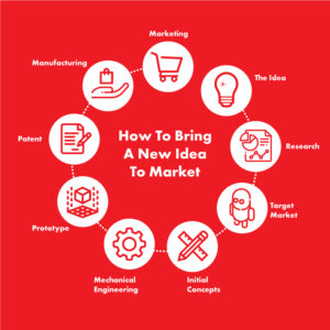 Steps On How To Bring A New Idea To Market